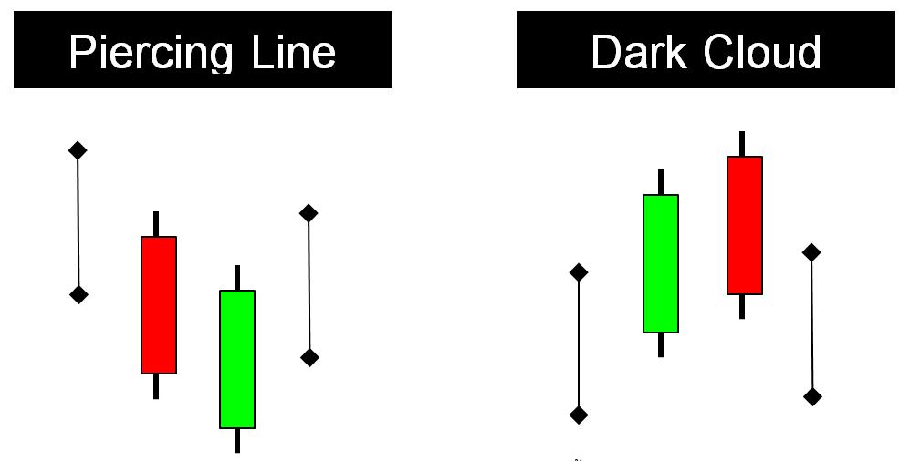 5 รูปแบบแท่งเทียน ในการเทรด Binary Option