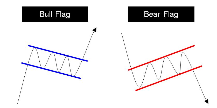 รูปแบบต่อเนื่อง Flag Pattern - Binary Option