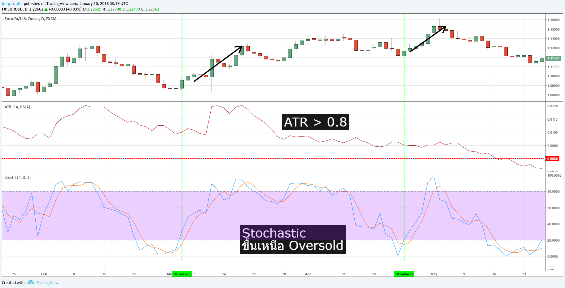 Stochastic with ATR Strategy