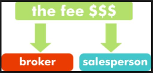 Brokerage Fee คืออะไร