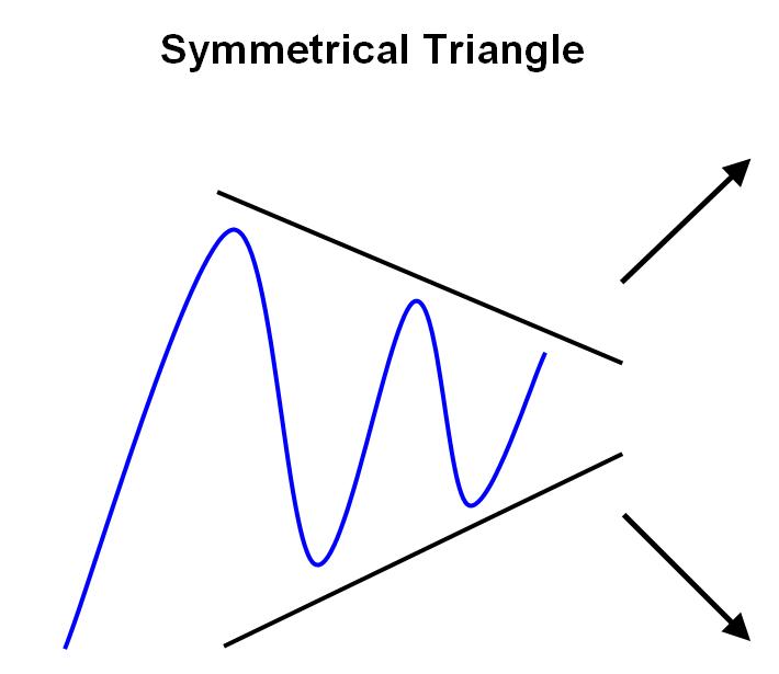 การเทรดรูปแบบสามเหลี่ยม