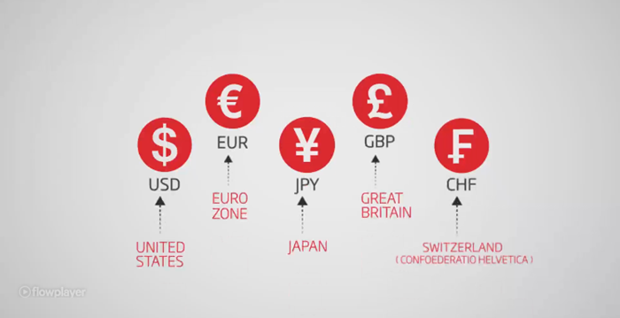 EURO คืออะไร
