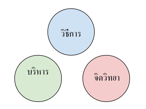 ข้อดีของ Binary Option กับ จิตวิทยาในการเทรด