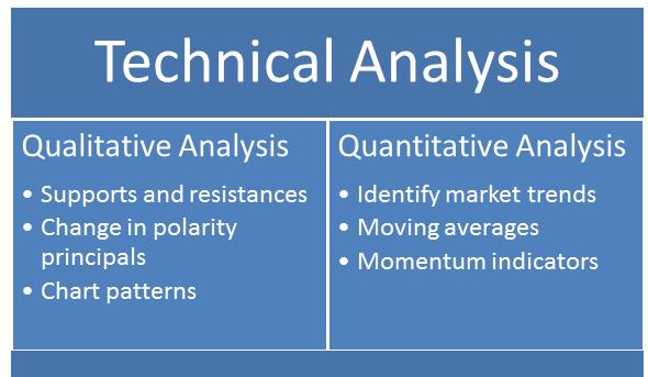 Technical Analysis คืออะไร