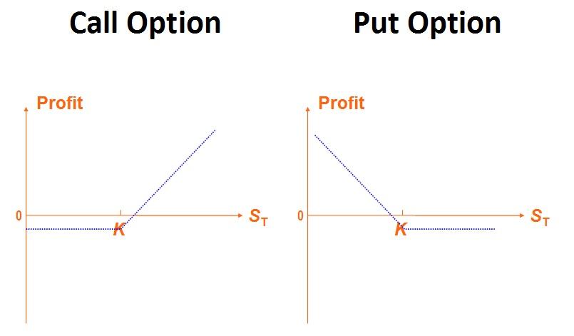 ความแตกต่างระหว่าง Option ทั่วไป กับ Binary Option