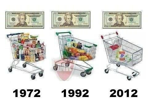 Inflation คืออะไร