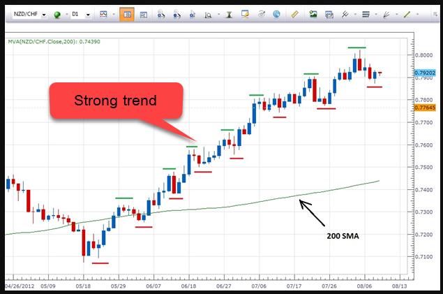 แนวโน้มแข็งแกร่ง ( Strong trend ) คืออะไร